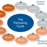 Partnering Cycle